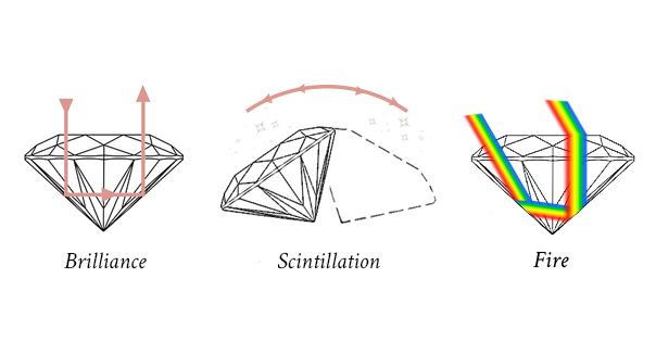 diamond fire, scintillation and brilliance