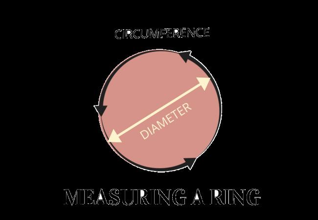 diameter of a ring